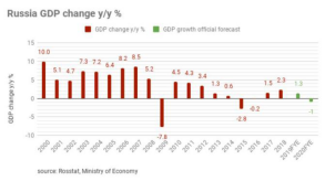 Market Trend and Demand - Russia 2020 GDP declines
